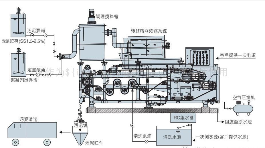带式压滤机的新改革