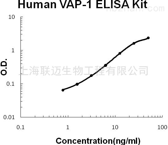 Human VAP-1/AOC3 ELISA Kit