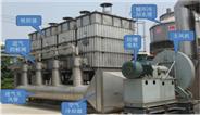 炭纤维吸附回收设备