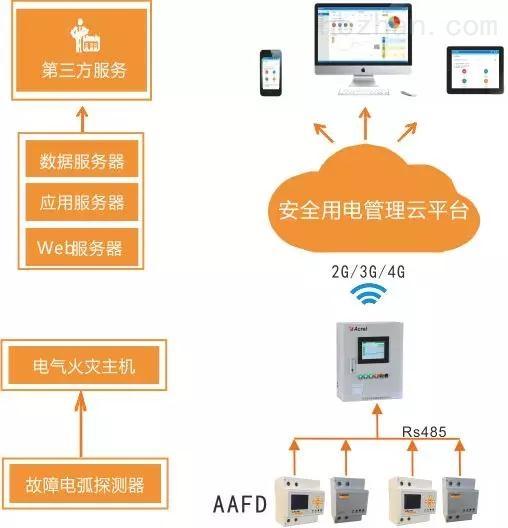 智慧用电在线监控—陕西咸阳用电管理