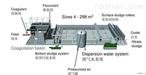 重慶市氣浮機規格