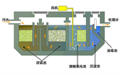 山东润禾污水一体化处理设备破除行业难题