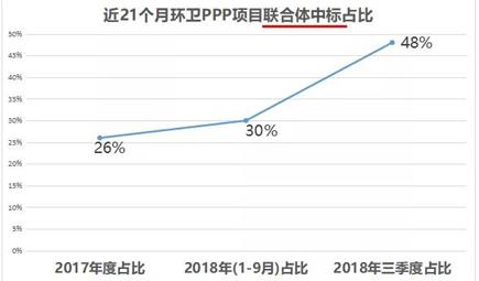 风向在变!环卫PPP项目联合体中标占比高达48%
