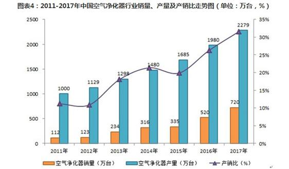 2018年中國空氣凈化器消費需求分析 行業成長空間巨大