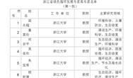 省发展改革委关于公布浙江省绿色循环发展专家库专家名单(第一批)的通知