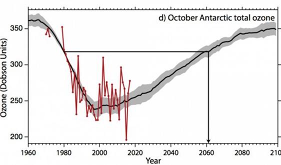 聯合國最新報告顯示地球臭氧層正在愈合 2060年有望完成