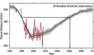 联合国最新报告显示地球臭氧层正在愈合 2060年有望完成