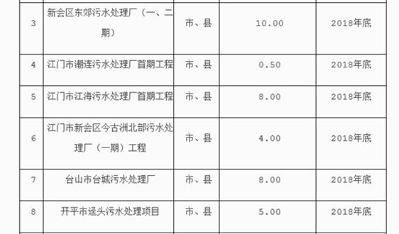 关于印发《江门市水污染防治攻坚战2018年工作方案》的函