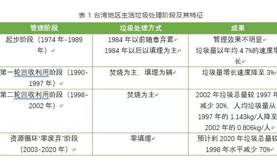 垃圾收费 | 香港来了,北上广深还会远吗?