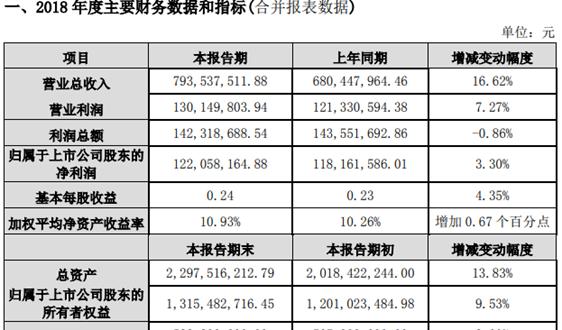中电环保:2018年营收7.9亿元,同比增长16.62%