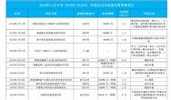 河南垃圾焚烧市场解析:两个半月投资超40亿元 县域市场正爆发