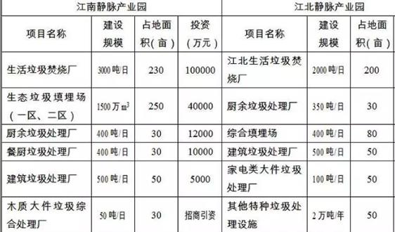 """八家名企""""出战""""南京江北2000吨/日垃圾焚烧二期项目"""