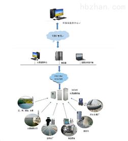 污染源在线监控系统