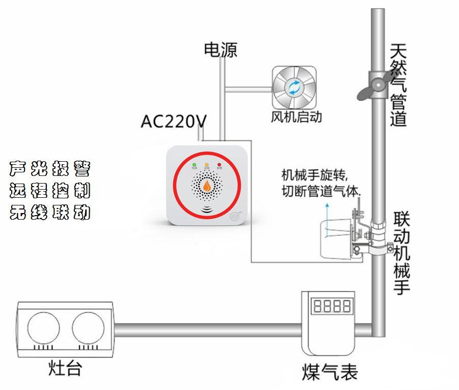 zc-rq916 家用智能燃气报警器 远程升级 无线联动