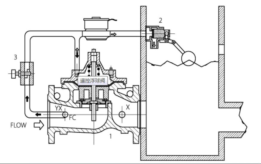 遥控浮球阀结构