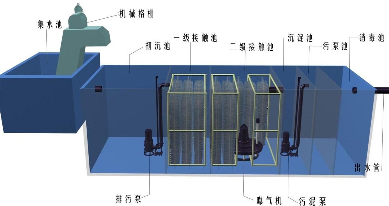 医院小型一体化污水处理设备报价单供应