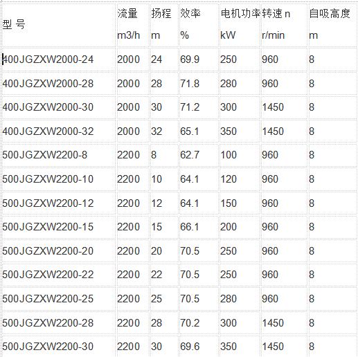 强力自吸泵参数表