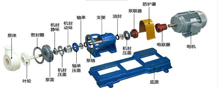 FSB型氟塑料泵結構圖