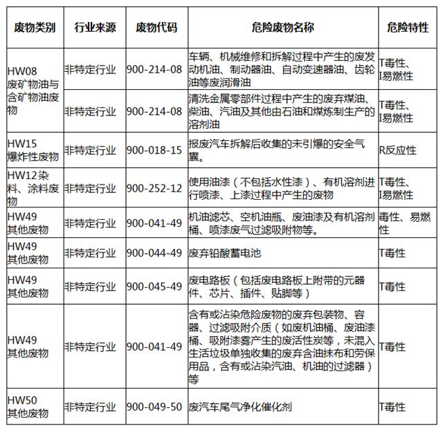 福建南平:关于进一步加强报废汽车拆解和机动车维修行业危险废物规范化管理的通知