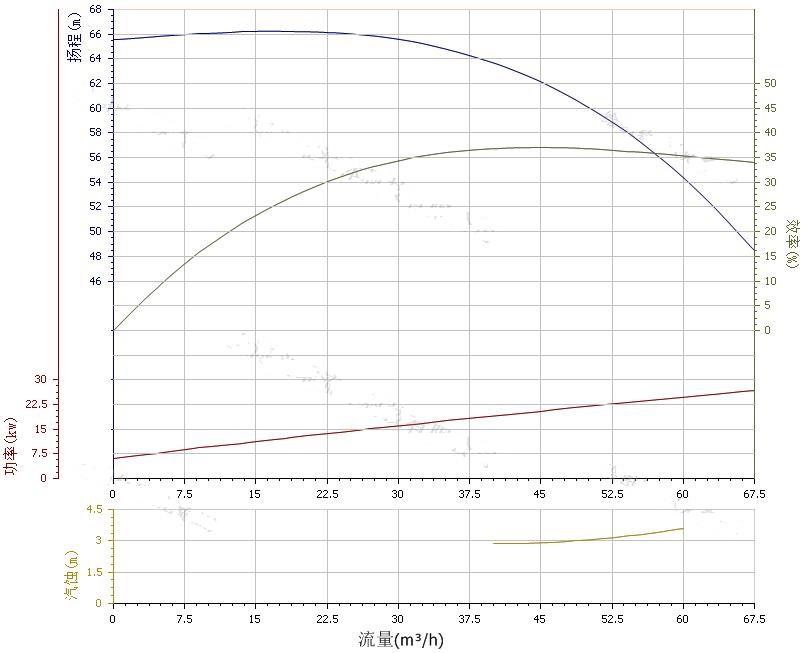 80ZW50-60自吸排污泵性能曲线图