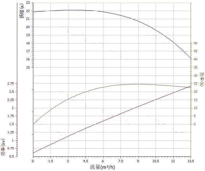 40ZW10-20自吸泵性能曲线图