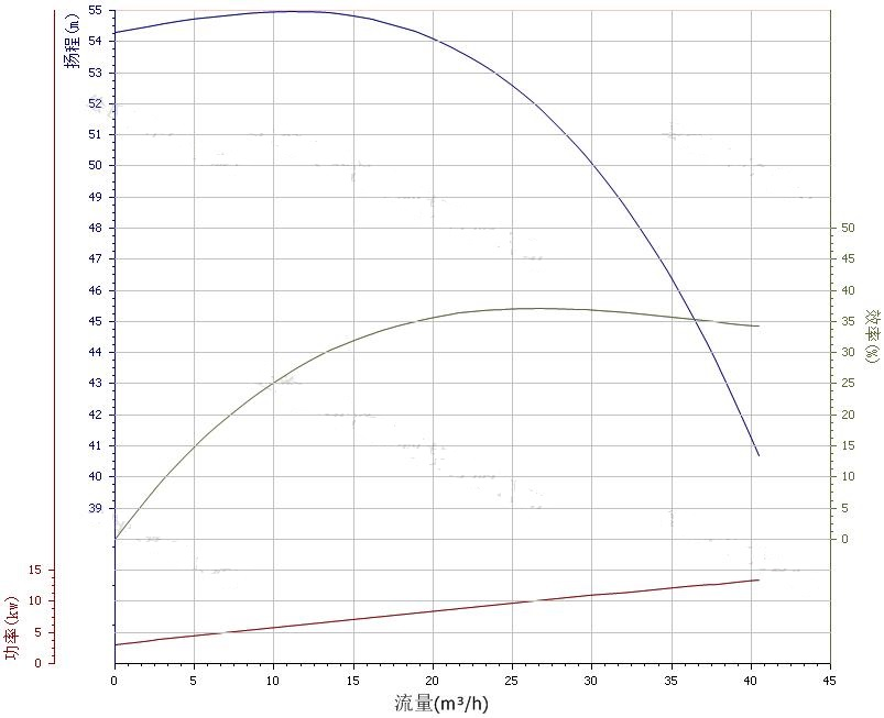 65ZW30-50自吸泵性能曲线图