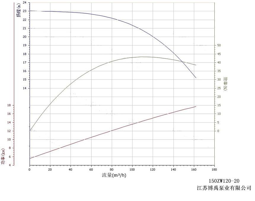 150ZW120-20自吸泵性能曲线图