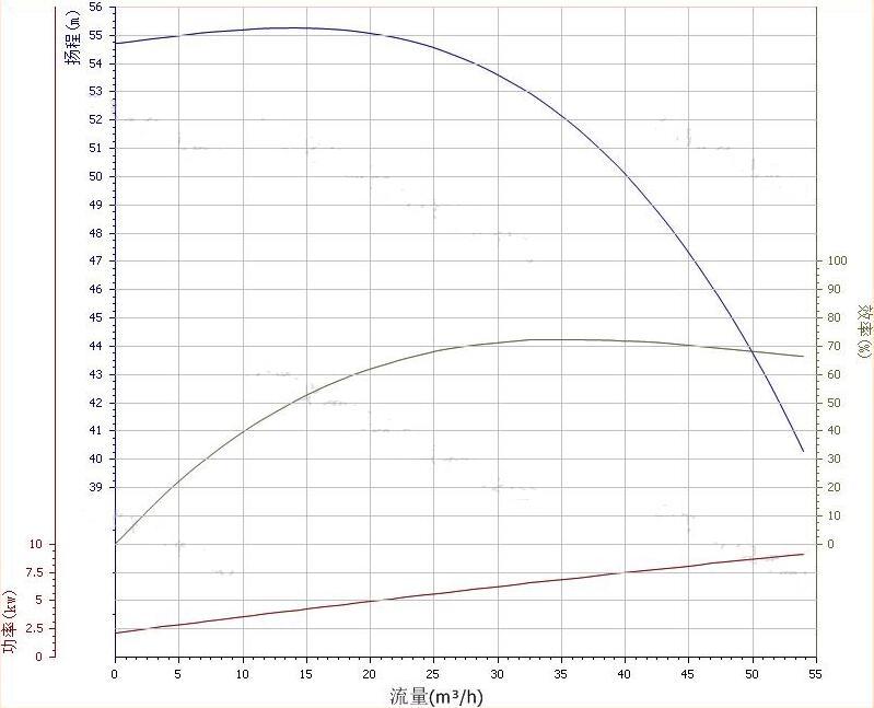 80ZW40-50水泵性能曲线图