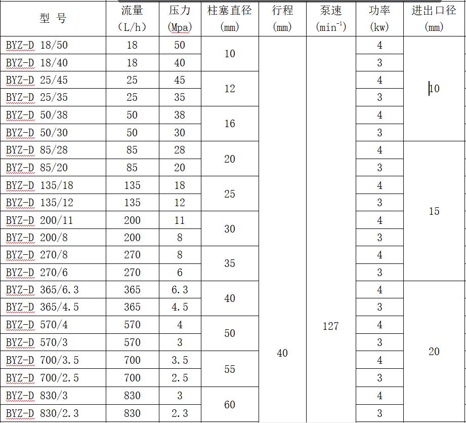柱塞计量泵规格型号