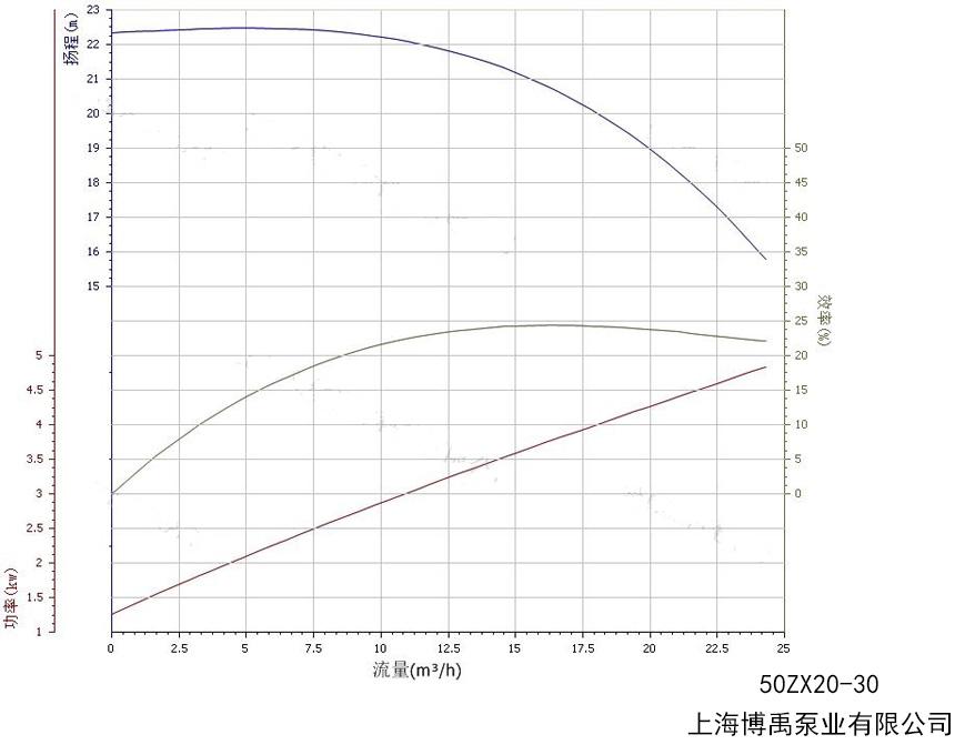 50ZX20-30自吸泵性能曲线图