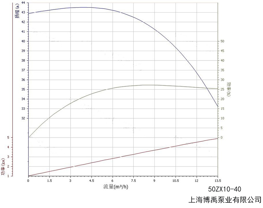 50ZX10-40自吸泵性能曲线图