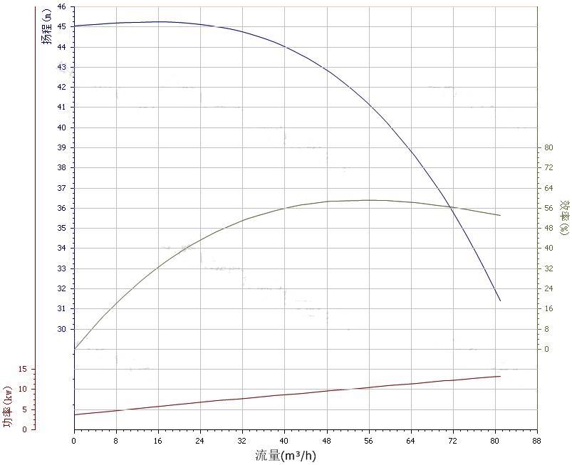 80ZX60-40自吸泵性能曲线图