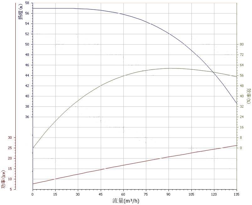 100ZX100-50自吸泵性能曲线图