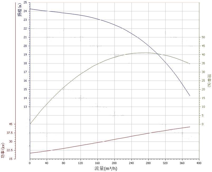200ZW280-20自吸泵性能曲线图