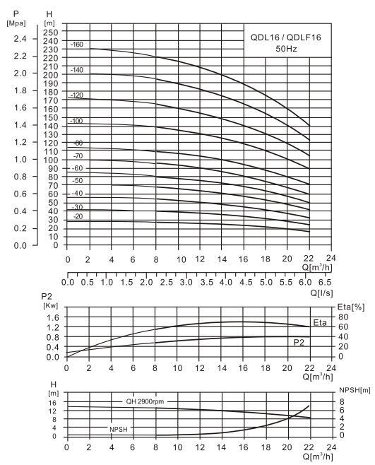 QDL16-2水泵性能曲线图