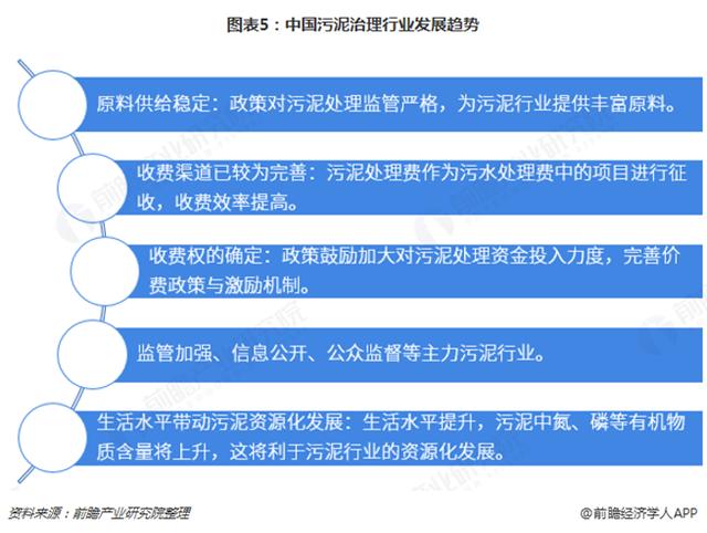 图表5:中国污泥治理行业发展趋势
