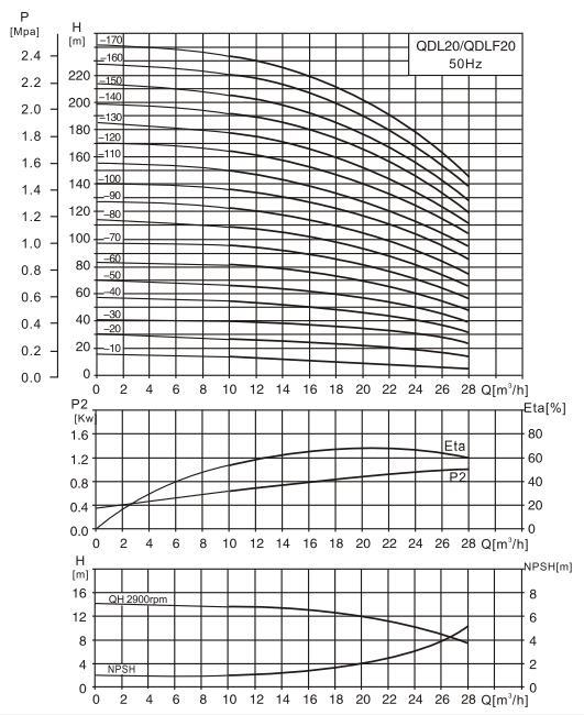 CDL20-5水泵性能曲线图