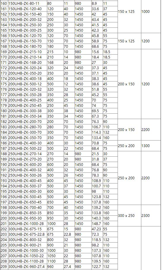 脱硫循环泵参数