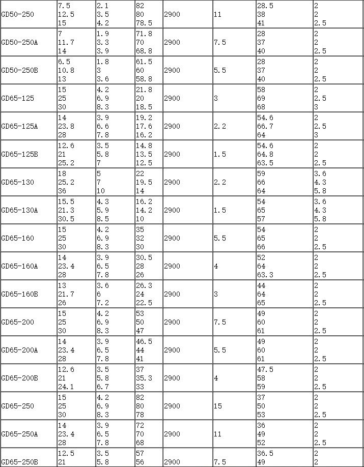 GD管道泵参数表