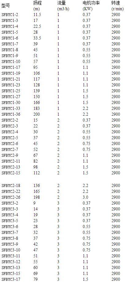 不锈钢离心泵参数表