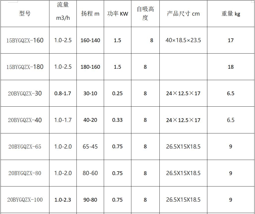 全扬程自吸泵参数表