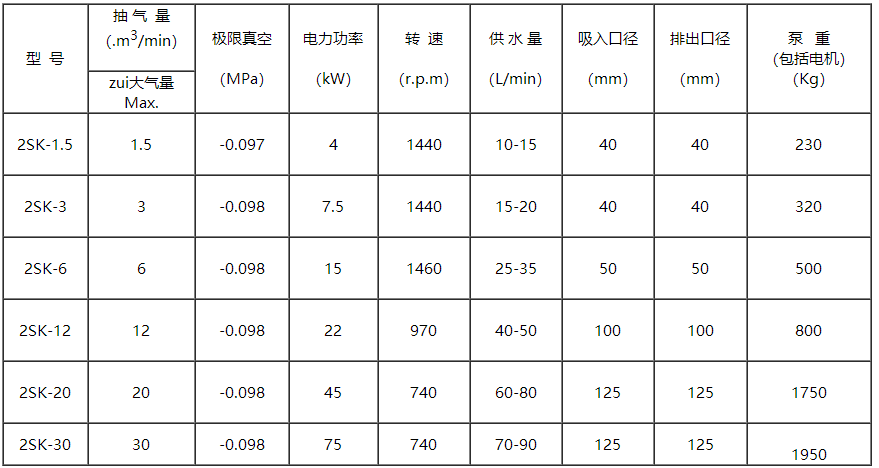 2SK真空泵参数表