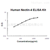 Human Nectin-4 ELISA Kit