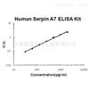 Human AGT/serpin A8 ELISA Kit
