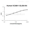 Soluble human VCAM-1 ELISA Kit